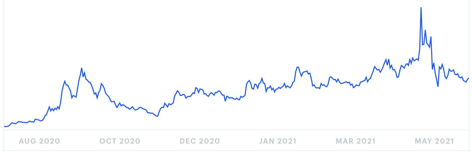 Yearn.finance Price Prediction for June 2021